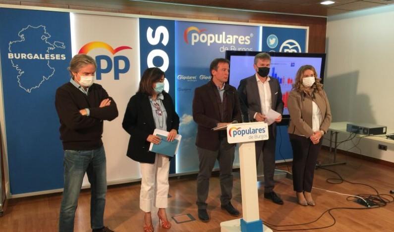 El PP de Burgos denuncia el «golpe brutal» de los PGE para la provincia