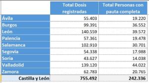 Evolución de las Vacunas en Castilla y León